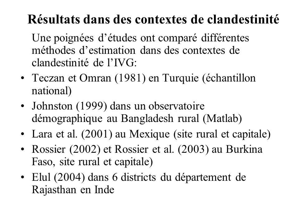 Résultats dans des contextes de clandestinité Une poignées détudes ont comparé différentes méthodes destimation dans des contextes de clandestinité de lIVG: Teczan et Omran (1981) en Turquie (échantillon national) Johnston (1999) dans un observatoire démographique au Bangladesh rural (Matlab) Lara et al.