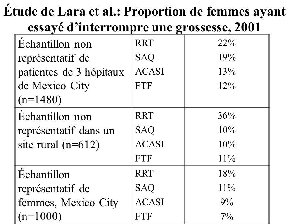 Étude de Lara et al.: Proportion de femmes ayant essayé dinterrompre une grossesse, 2001 Échantillon non représentatif de patientes de 3 hôpitaux de Mexico City (n=1480) RRT SAQ ACASI FTF 22% 19% 13% 12% Échantillon non représentatif dans un site rural (n=612) RRT SAQ ACASI FTF 36% 10% 11% Échantillon représentatif de femmes, Mexico City (n=1000) RRT SAQ ACASI FTF 18% 11% 9% 7%