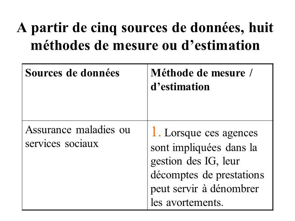 A partir de cinq sources de données, huit méthodes de mesure ou destimation Sources de donnéesMéthode de mesure / destimation Assurance maladies ou services sociaux 1.