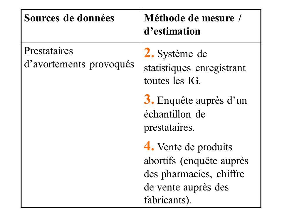 Sources de donnéesMéthode de mesure / destimation Prestataires davortements provoqués 2.