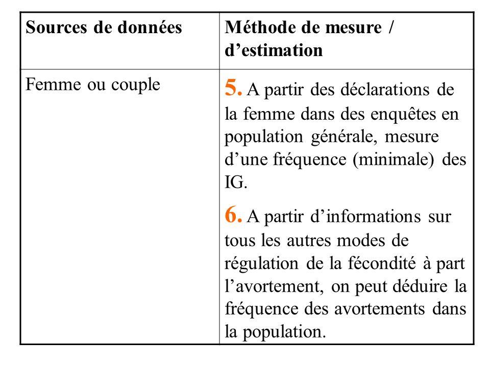 Sources de donnéesMéthode de mesure / destimation Femme ou couple 5.