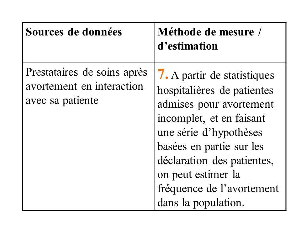 Sources de donnéesMéthode de mesure / destimation Prestataires de soins après avortement en interaction avec sa patiente 7.