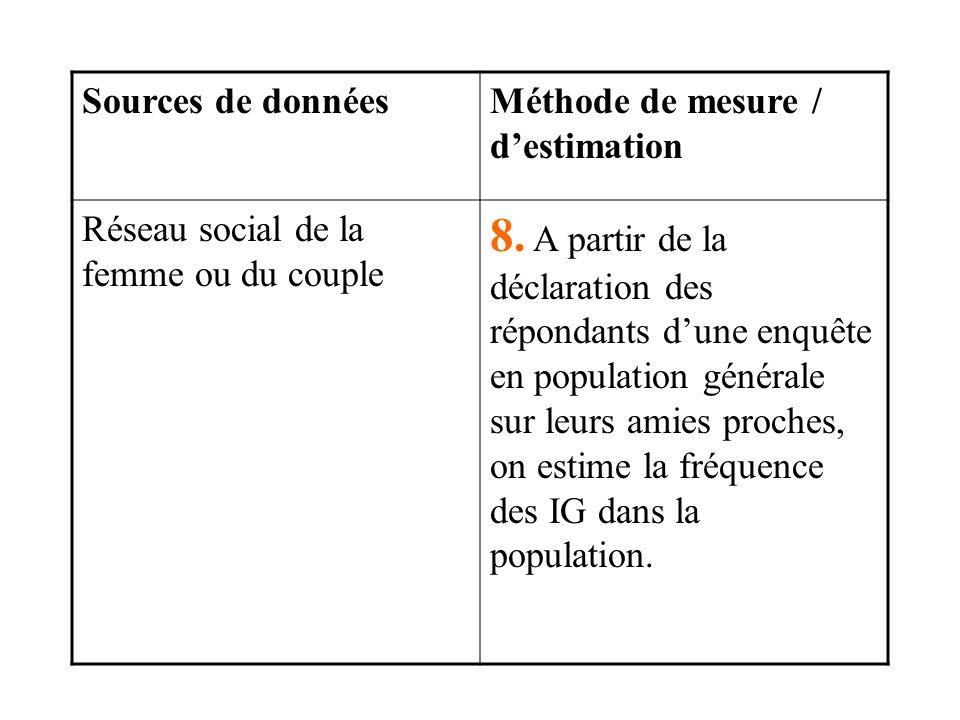 Sources de donnéesMéthode de mesure / destimation Réseau social de la femme ou du couple 8.