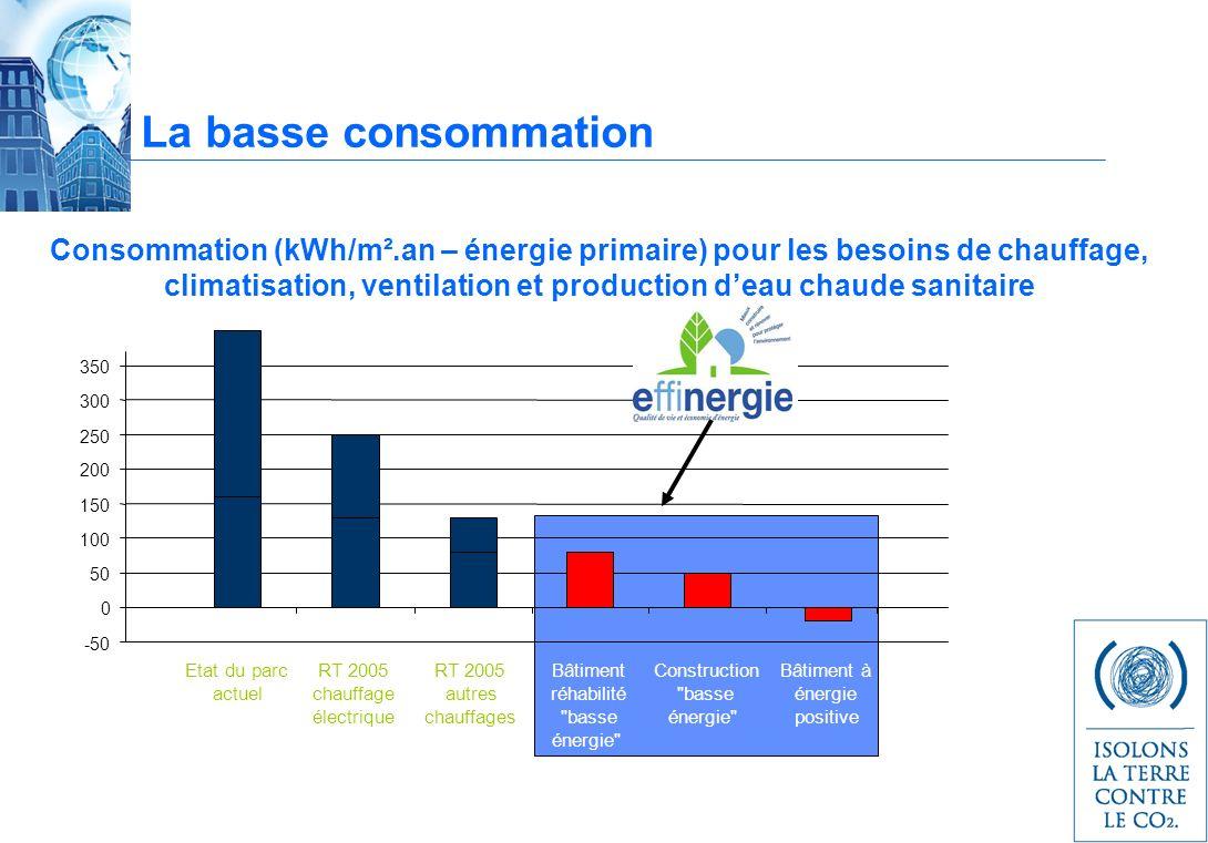 Consommation (kWh/m².an – énergie primaire) pour les besoins de chauffage, climatisation, ventilation et production deau chaude sanitaire -50 0 50 100