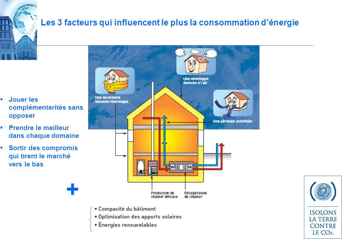 Les 3 facteurs qui influencent le plus la consommation dénergie Jouer les complémentarités sans opposer Prendre le meilleur dans chaque domaine Sortir des compromis qui tirent le marché vers le bas +