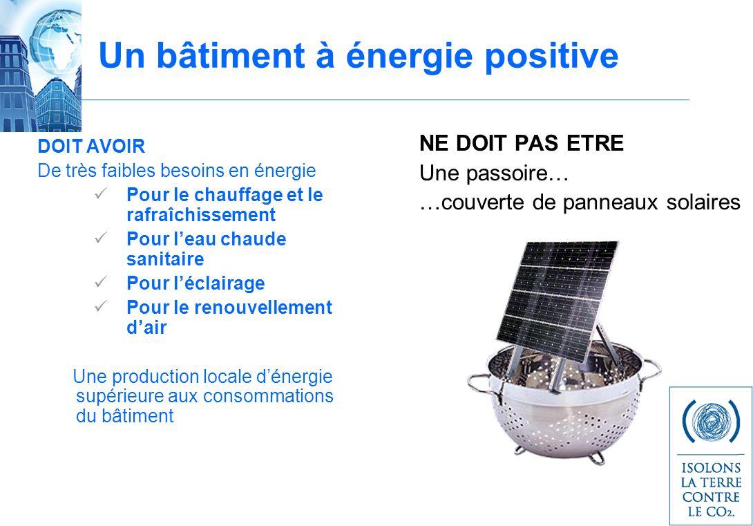 Un bâtiment à énergie positive DOIT AVOIR De très faibles besoins en énergie Pour le chauffage et le rafraîchissement Pour leau chaude sanitaire Pour