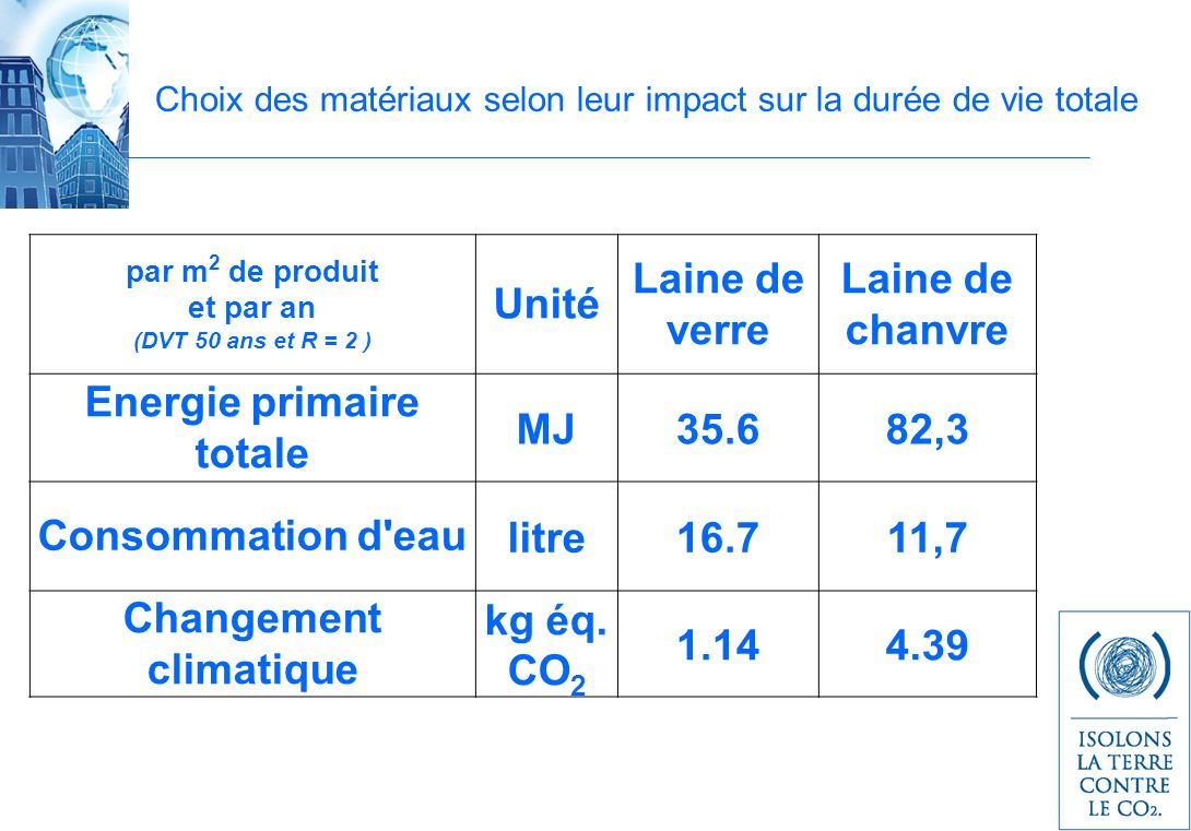 Choix des matériaux selon leur impact sur la durée de vie totale par m 2 de produit et par an (DVT 50 ans et R = 2 ) Unité Laine de verre Laine de chanvre Energie primaire totale MJ35.682,3 Consommation d eaulitre16.711,7 Changement climatique kg éq.