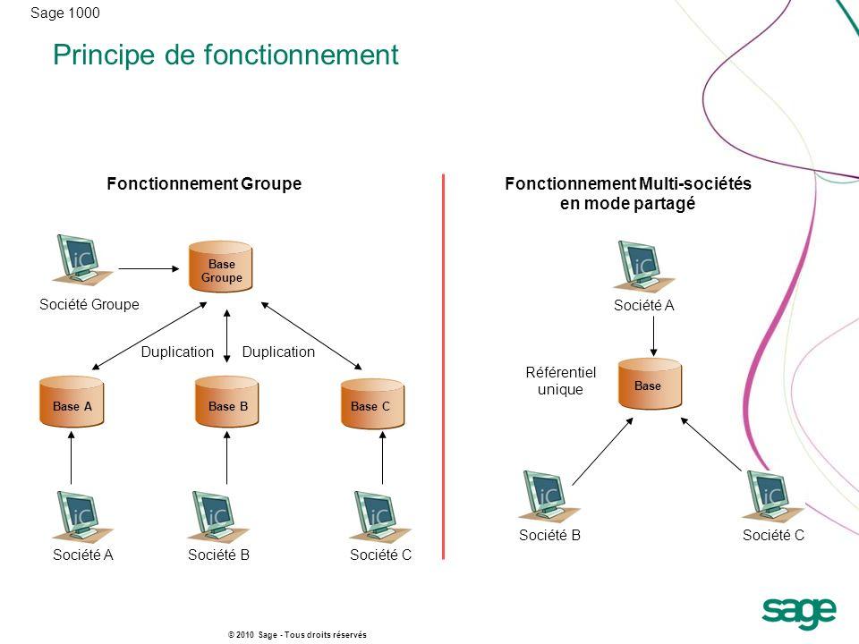 Sage 1000 © 2010 Sage - Tous droits réservés Principe de fonctionnement Base A Fonctionnement GroupeFonctionnement Multi-sociétés en mode partagé Base