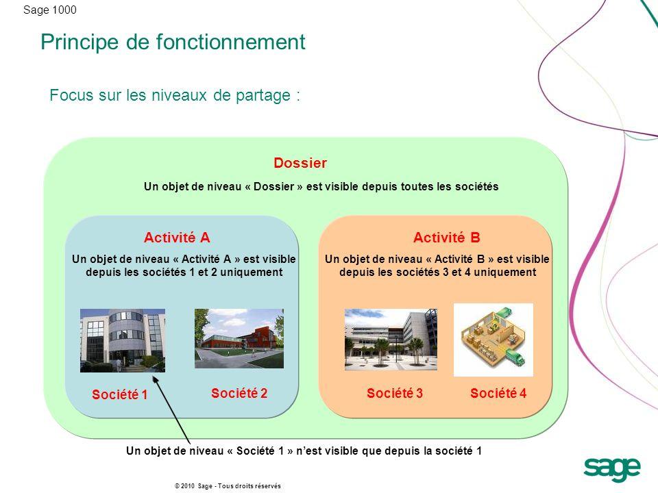 Sage 1000 © 2010 Sage - Tous droits réservés Principe de fonctionnement Focus sur les niveaux de partage : Société 1 Société 2 Société 4 Société 3 Act
