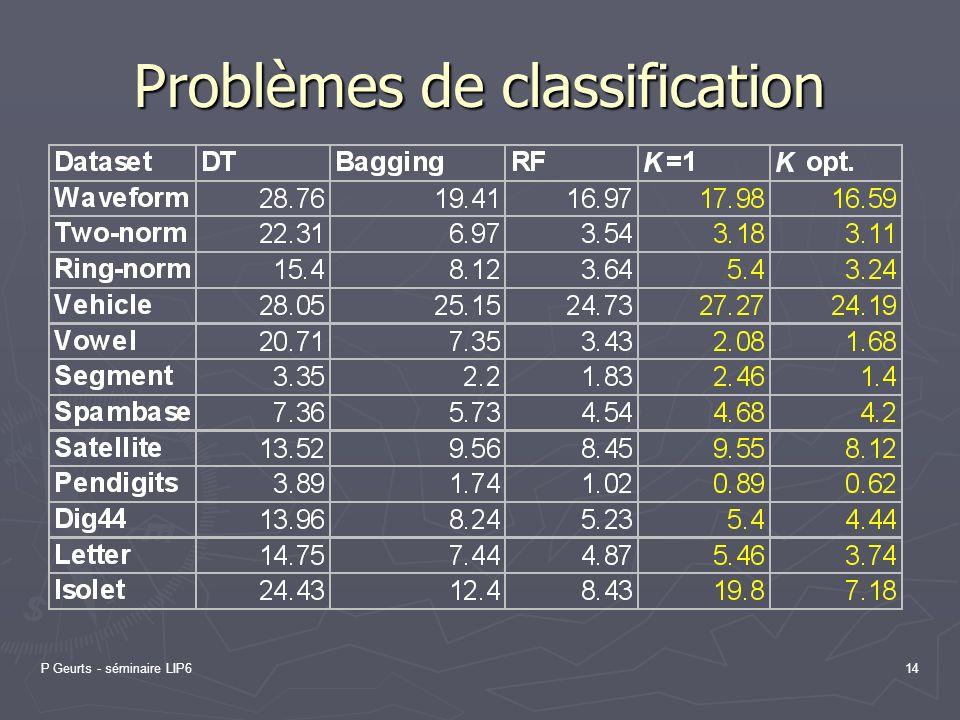P Geurts - séminaire LIP614 Problèmes de classification
