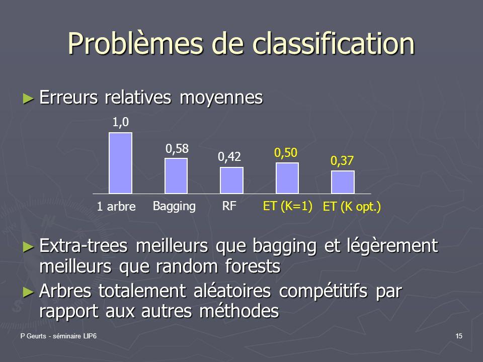 P Geurts - séminaire LIP615 Problèmes de classification Erreurs relatives moyennes Erreurs relatives moyennes Extra-trees meilleurs que bagging et lég