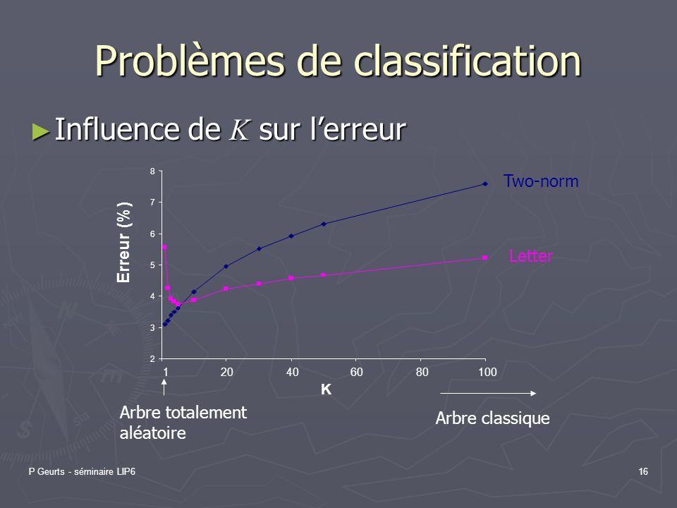 P Geurts - séminaire LIP616 Problèmes de classification Influence de K sur lerreur Influence de K sur lerreur 2 3 4 5 6 7 8 120406080100 K Erreur (%)