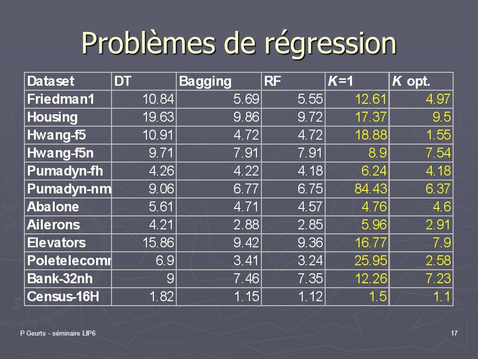 P Geurts - séminaire LIP617 Problèmes de régression