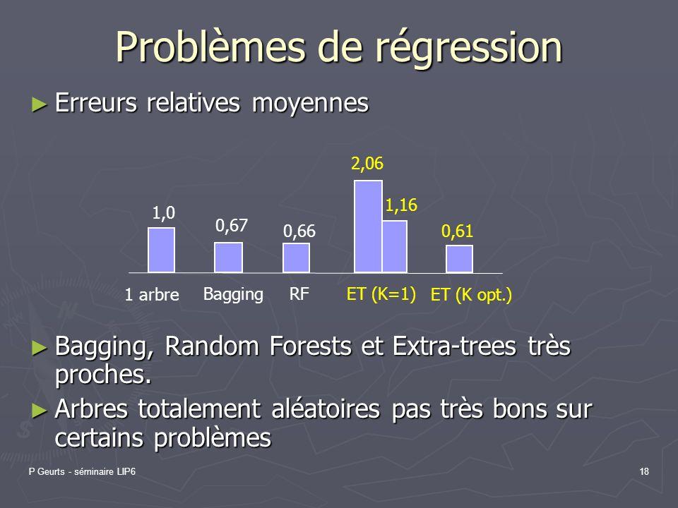 P Geurts - séminaire LIP618 Problèmes de régression Erreurs relatives moyennes Erreurs relatives moyennes Bagging, Random Forests et Extra-trees très