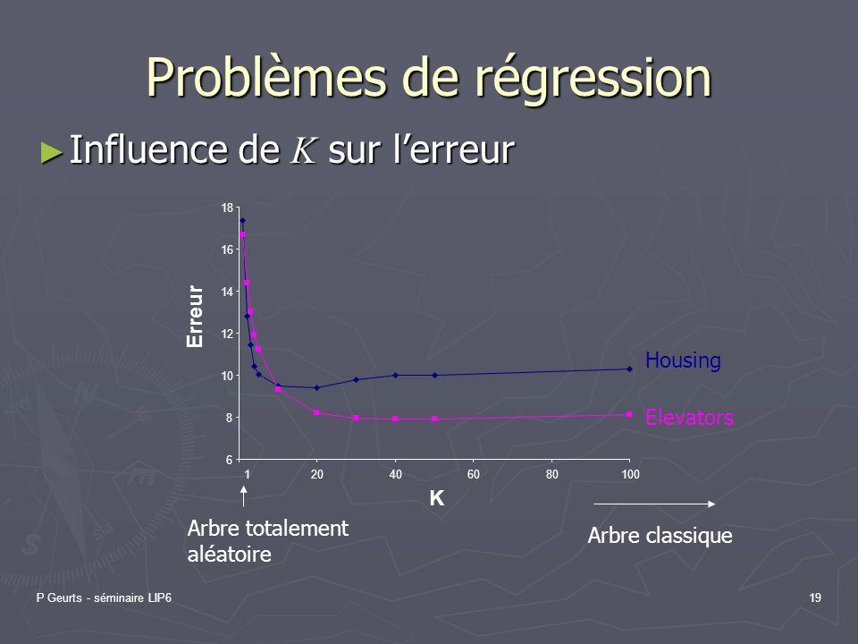 P Geurts - séminaire LIP619 Problèmes de régression Influence de K sur lerreur Influence de K sur lerreur 6 8 10 12 14 16 18 120406080100 K Erreur Ele