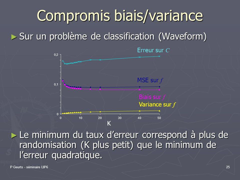 P Geurts - séminaire LIP625 Compromis biais/variance Sur un problème de classification (Waveform) Sur un problème de classification (Waveform) Le mini