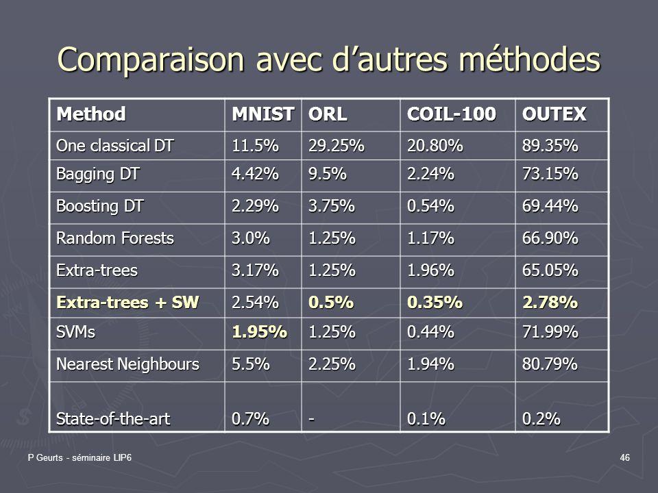 P Geurts - séminaire LIP646 Comparaison avec dautres méthodes MethodMNISTORLCOIL-100OUTEX One classical DT 11.5%29.25%20.80%89.35% Bagging DT 4.42%9.5