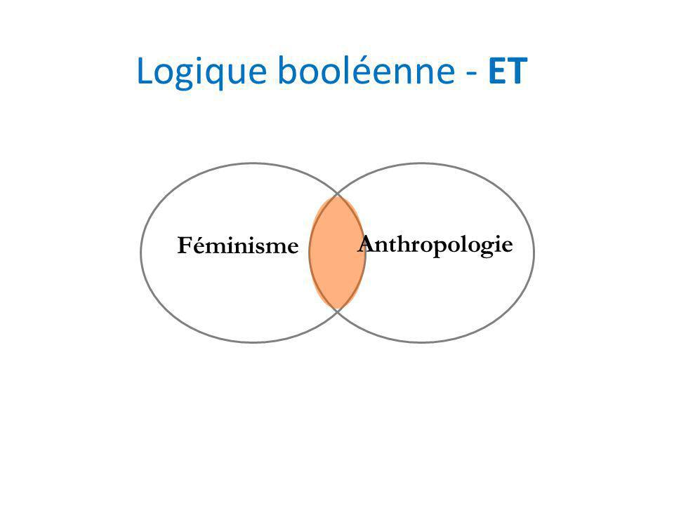 Astuces de recherche SymboleFonction Guillemets « » «feminist anthropology» «anthropologie féministe» Troncature * Feminis* And (et) Gender and anthropology Or (ou) Gender or feminism Parenthèses ( ) (Gender or feminism) and anthropology Not (sauf) Margaret Mead not biography