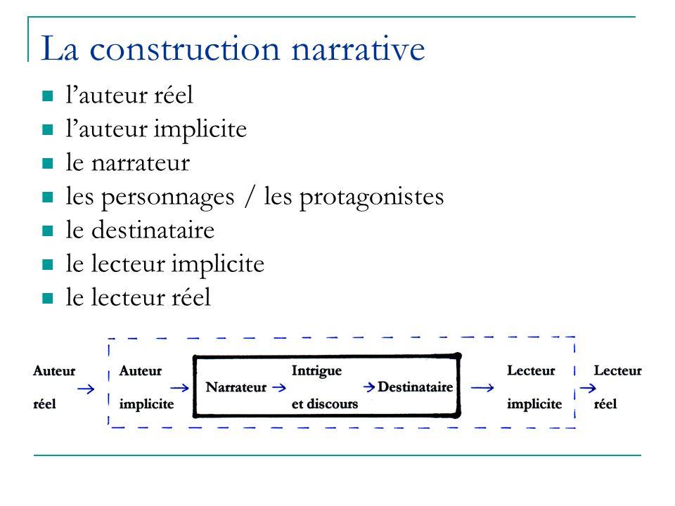 La construction narrative lauteur réel lauteur implicite le narrateur les personnages / les protagonistes le destinataire le lecteur implicite le lect