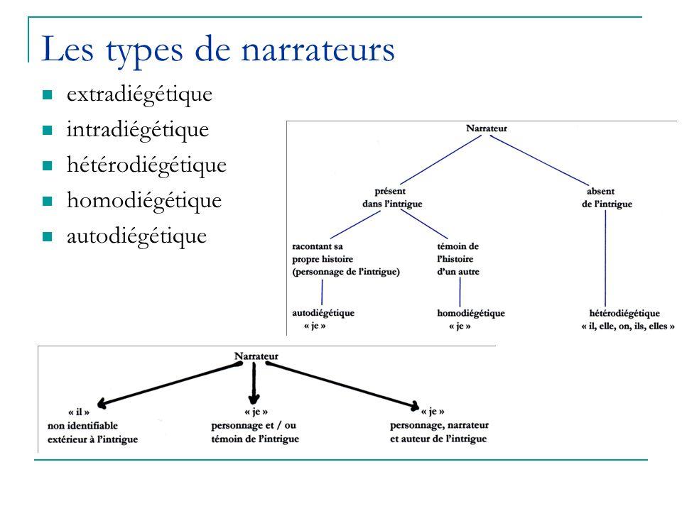 Les types de narrateurs extradiégétique intradiégétique hétérodiégétique homodiégétique autodiégétique