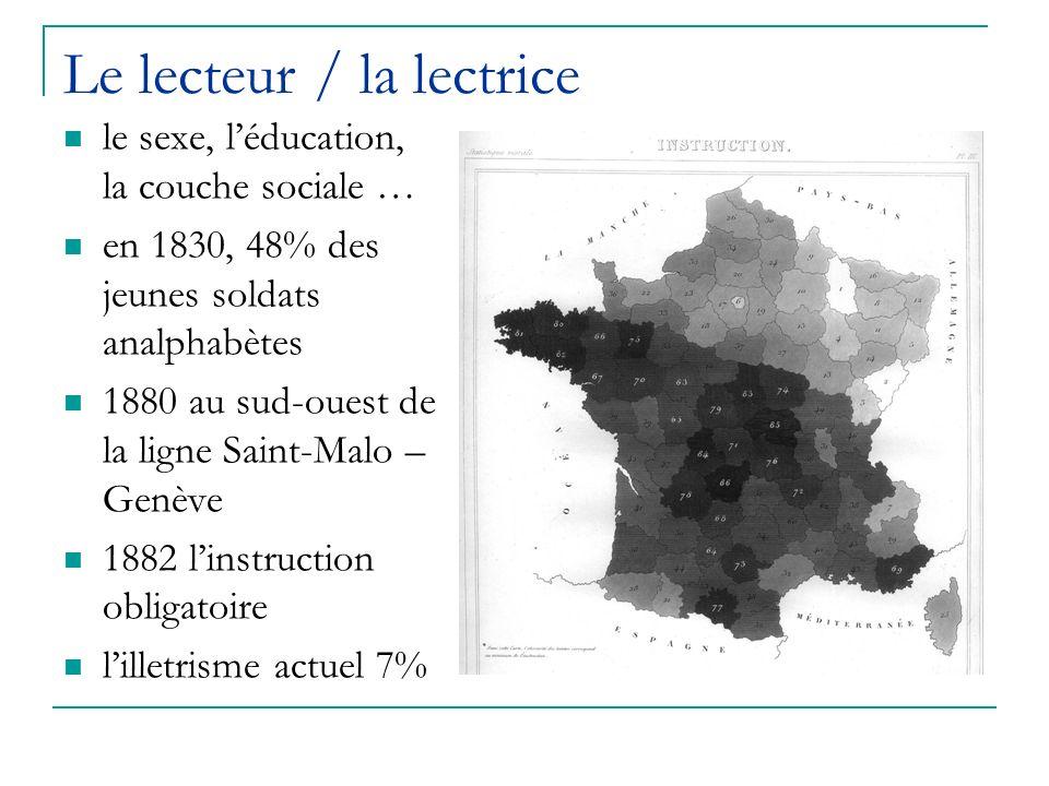 Le lecteur / la lectrice le sexe, léducation, la couche sociale … en 1830, 48% des jeunes soldats analphabètes 1880 au sud-ouest de la ligne Saint-Mal