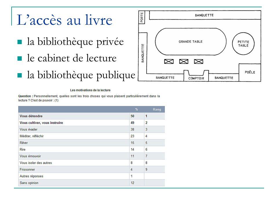 Laccès au livre la bibliothèque privée le cabinet de lecture la bibliothèque publique