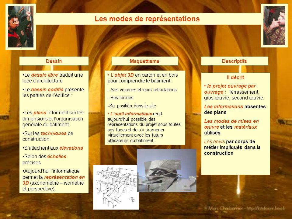 Les modes de représentations DessinDescriptifsMaquettisme Le dessin libre traduit une idée darchitecture Le dessin codifié présente les parties de léd