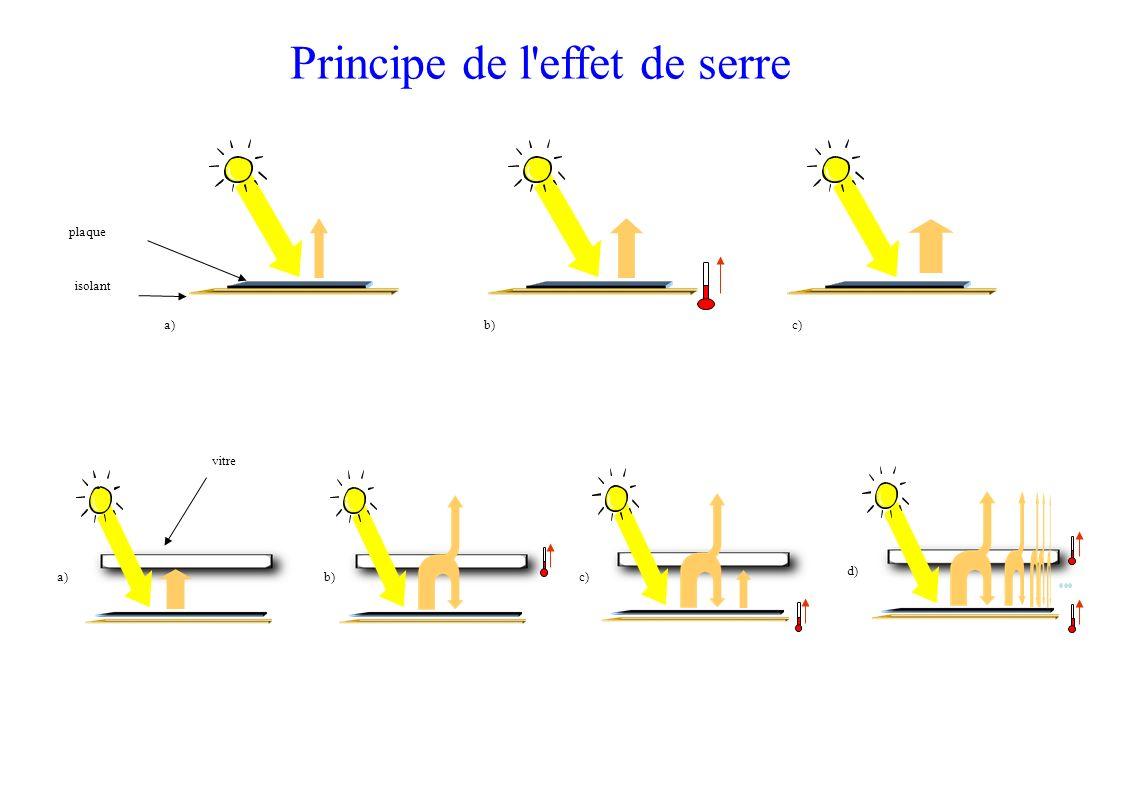 a)plaque isolant b)c) a) c) d)b) vitre Principe de l'effet de serre