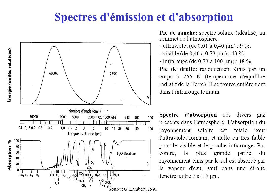 Spectres d'émission et d'absorption Pic de gauche: spectre solaire (idéalisé) au sommet de l'atmosphère. - ultraviolet (de 0,01 à 0,40 μm) : 9 %; - vi