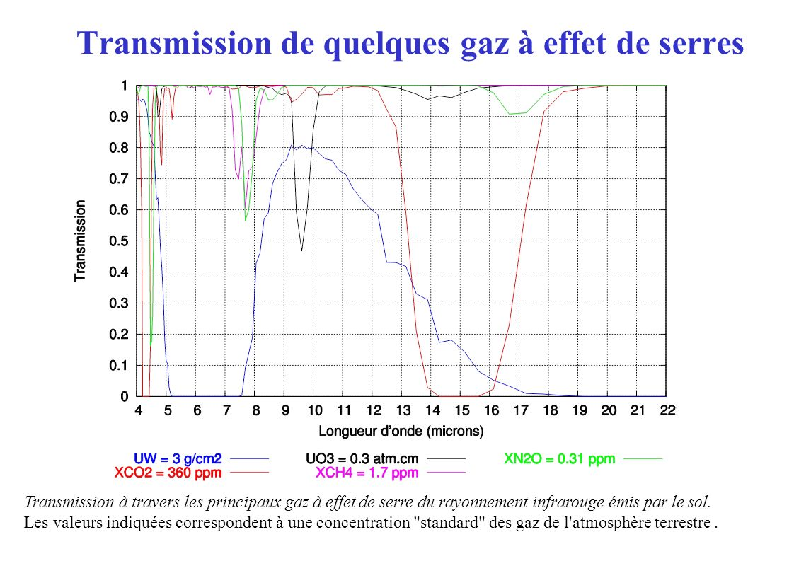 Transmission de quelques gaz à effet de serres Transmission à travers les principaux gaz à effet de serre du rayonnement infrarouge émis par le sol.
