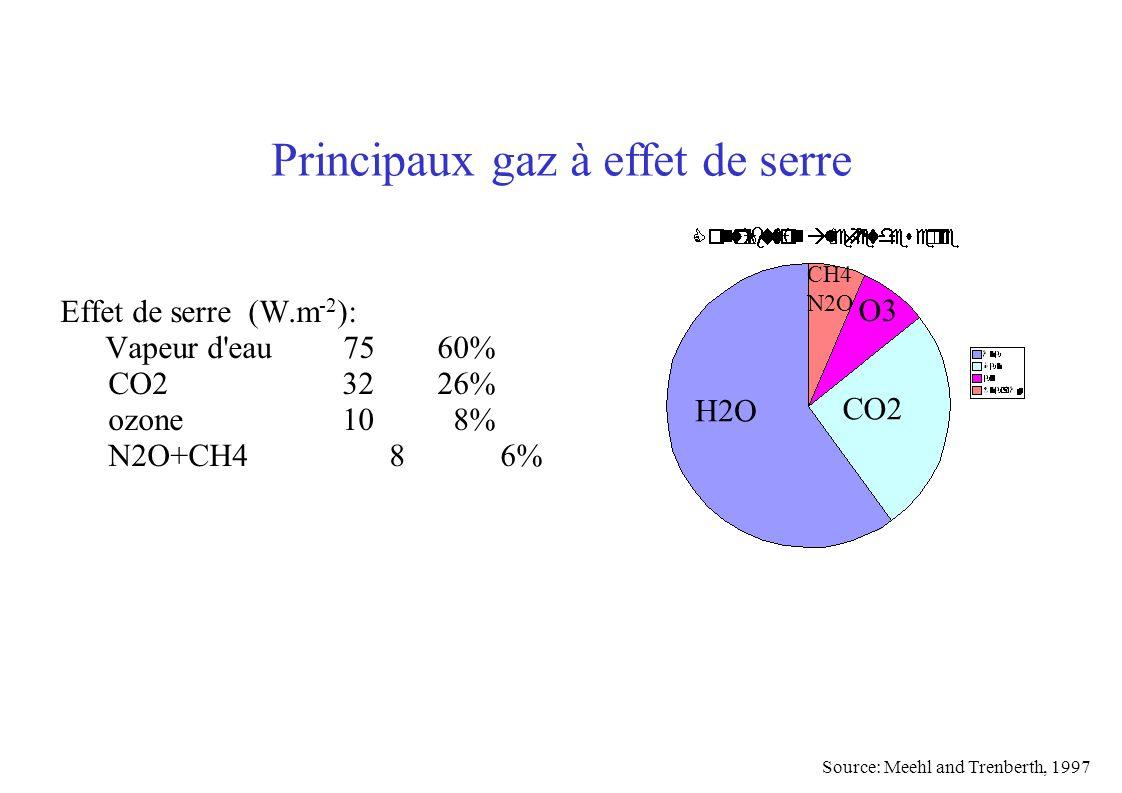 Effet de serre (W.m -2 ): Vapeur d'eau 7560% CO2 3226% ozone 10 8% N2O+CH4 8 6% H2O CO2 Principaux gaz à effet de serre O3 CH4 N2O Source: Meehl and T