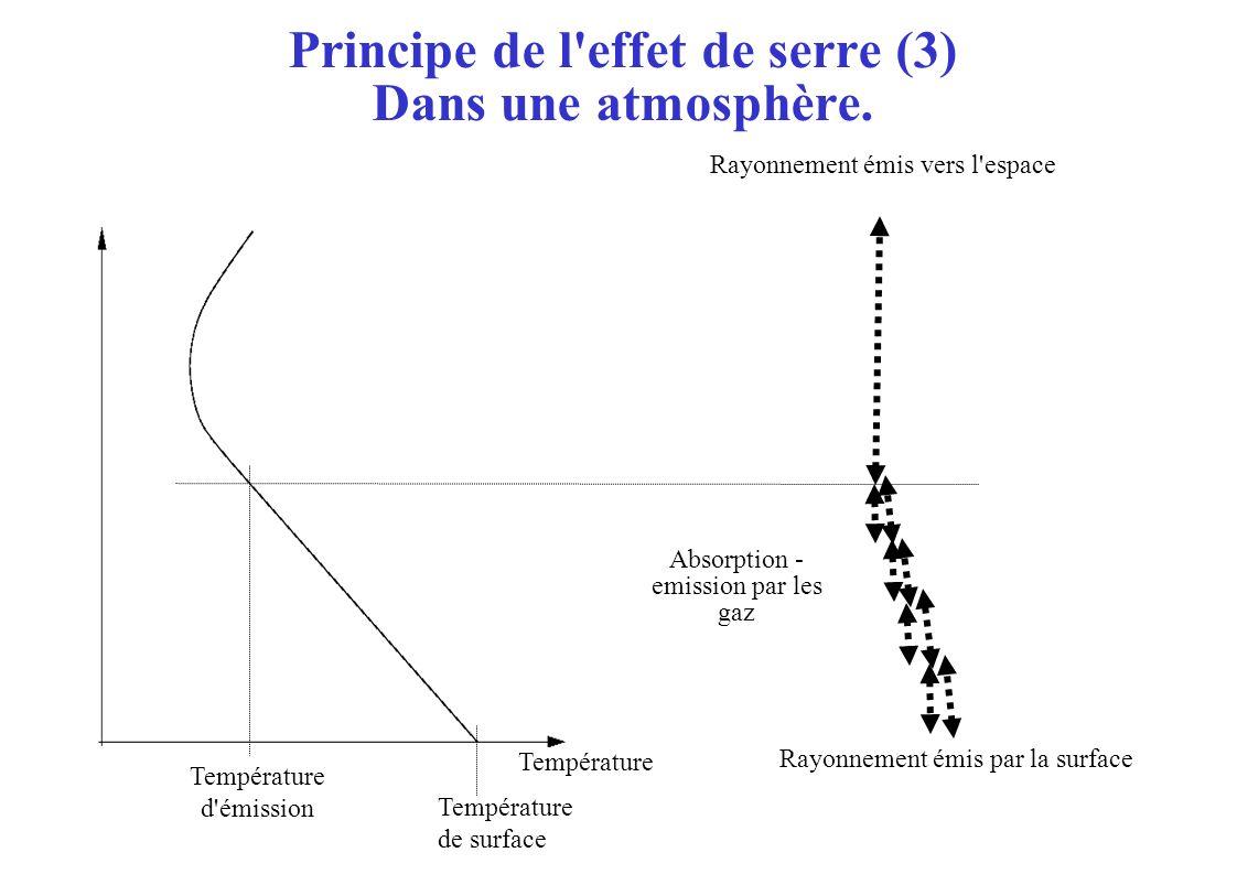Principe de l'effet de serre (3) Dans une atmosphère. Température d'émission Température de surface Rayonnement émis vers l'espace Rayonnement émis pa
