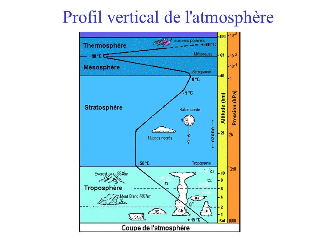 Profil vertical de l'atmosphère