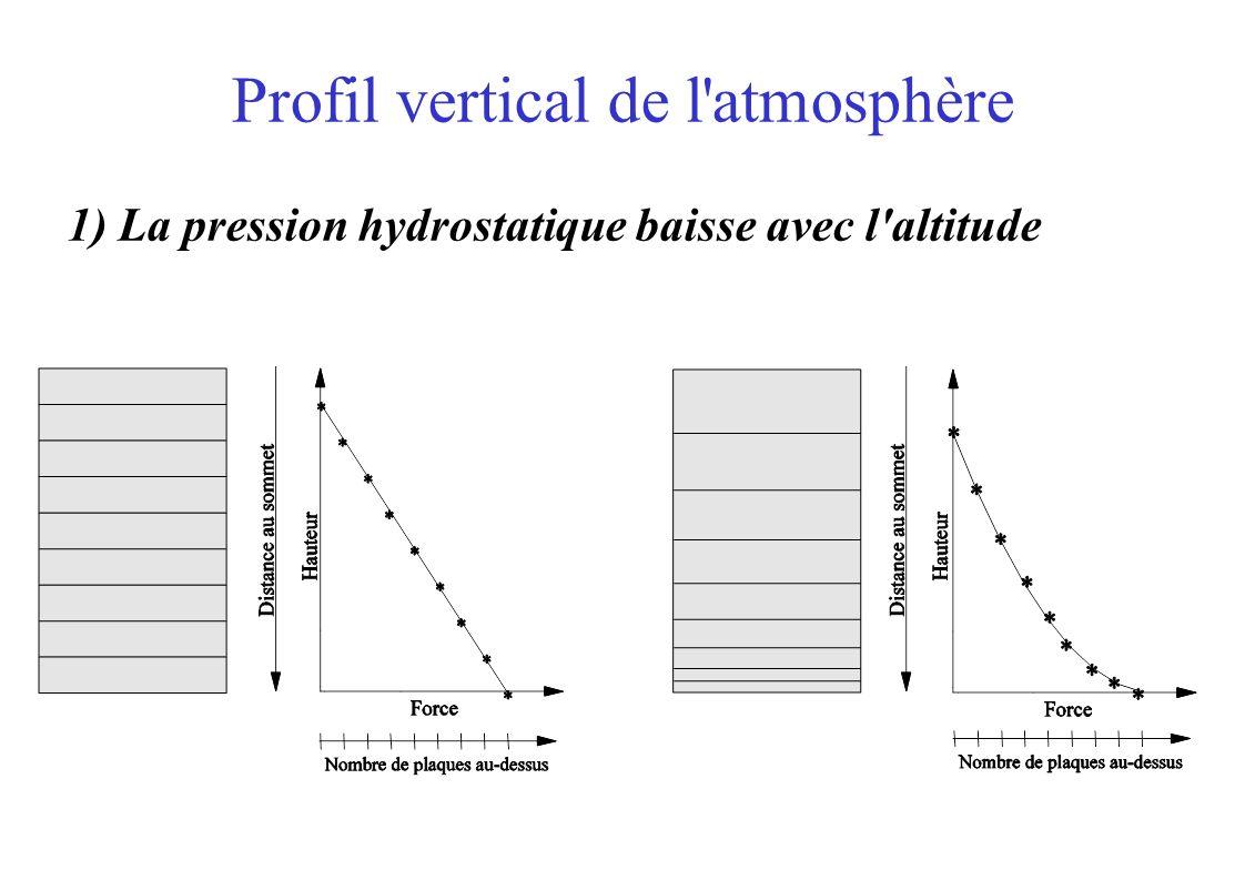 Profil vertical de l'atmosphère 1) La pression hydrostatique baisse avec l'altitude