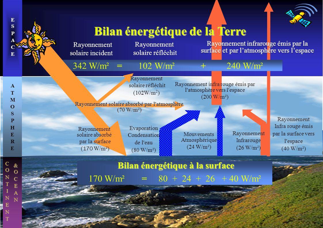 CONTINENT ATMOSPHEREATMOSPHERE ESPACEESPACE Evaporation Condensation de l'eau (80 W/m²) Mouvements Atmosphérique (24 W/m²) Rayonnement solaire inciden