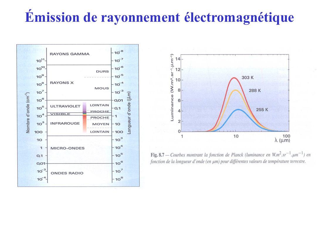 Émission de rayonnement électromagnétique