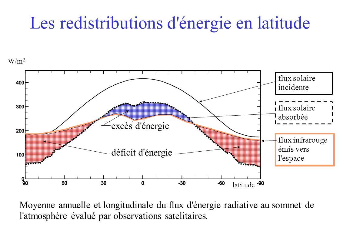 Moyenne annuelle et longitudinale du flux d'énergie radiative au sommet de l'atmosphère évalué par observations satelitaires. Les redistributions d'én
