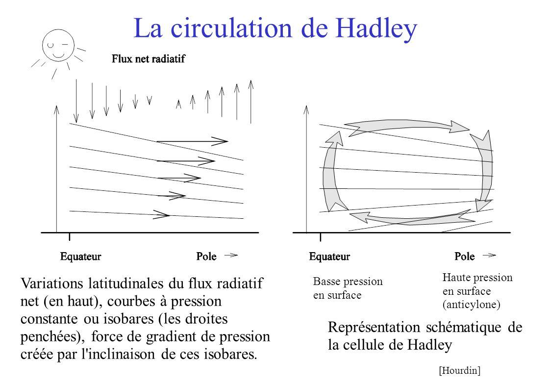 La circulation de Hadley Variations latitudinales du flux radiatif net (en haut), courbes à pression constante ou isobares (les droites penchées), for