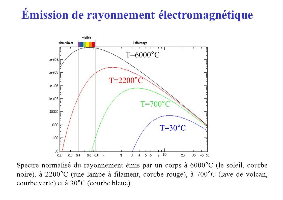 Émission de rayonnement électromagnétique Spectre normalisé du rayonnement émis par un corps à 6000°C (le soleil, courbe noire), à 2200°C (une lampe à filament, courbe rouge), à 700°C (lave de volcan, courbe verte) et à 30°C (courbe bleue).