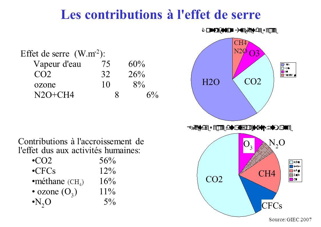 Les contributions à l'effet de serre Contributions à l'accroissement de l'effet dus aux activités humaines: CO2 56% CFCs12% méthane (CH 4 ) 16% ozone