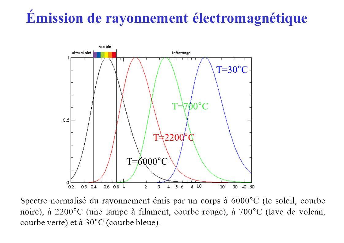 Émission de rayonnement électromagnétique Spectre normalisé du rayonnement émis par un corps à 6000°C (le soleil, courbe noire), à 2200°C (une lampe à
