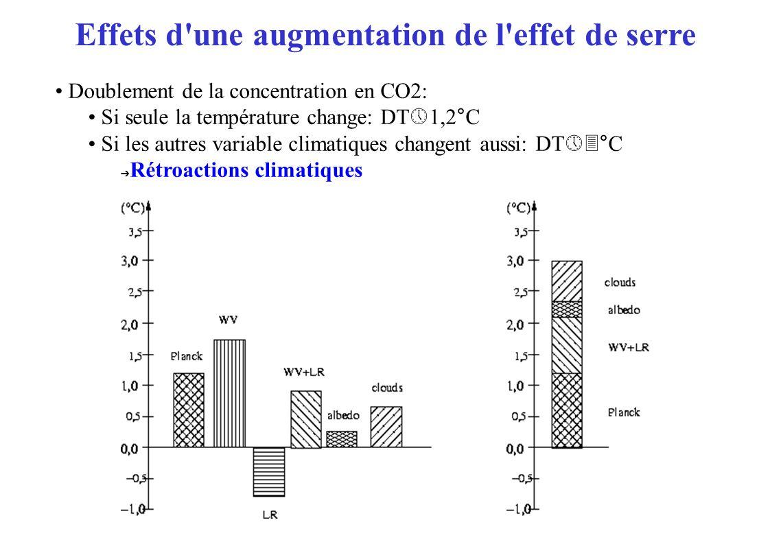 Effets d une augmentation de l effet de serre Doublement de la concentration en CO2: Si seule la température change: DT 1,2°C Si les autres variable climatiques changent aussi: DT °C Rétroactions climatiques
