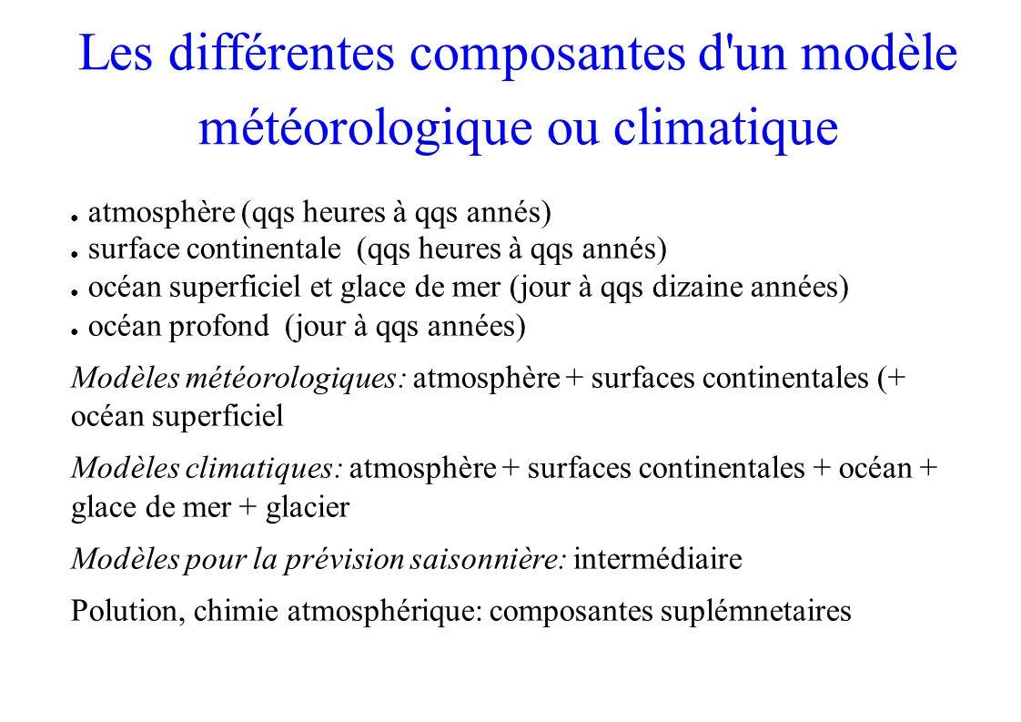 Les différentes composantes d'un modèle météorologique ou climatique atmosphère (qqs heures à qqs annés) surface continentale (qqs heures à qqs annés)