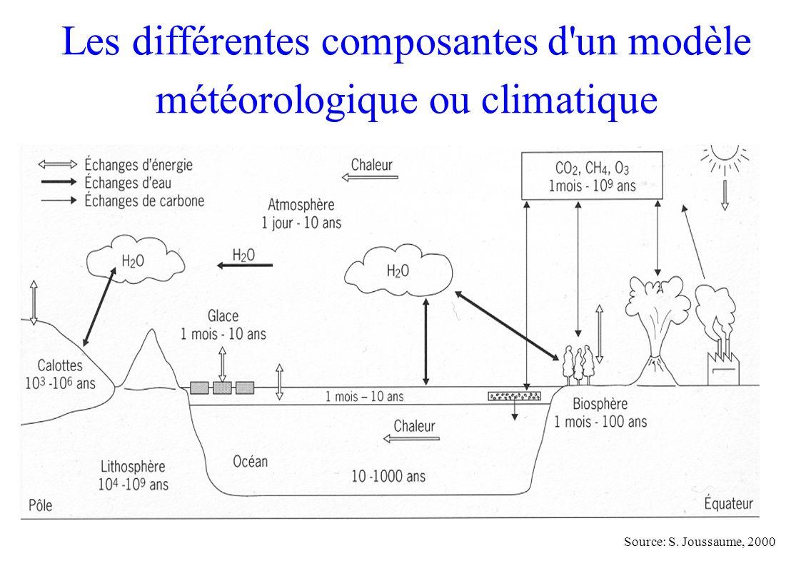 Source: S. Joussaume, 2000 Les différentes composantes d'un modèle météorologique ou climatique