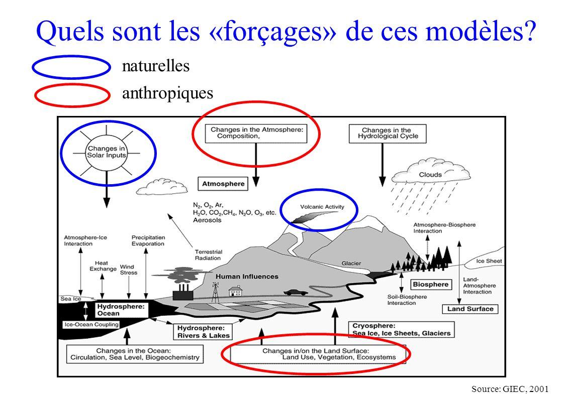 Quels sont les «forçages» de ces modèles? Source: GIEC, 2001 naturelles anthropiques