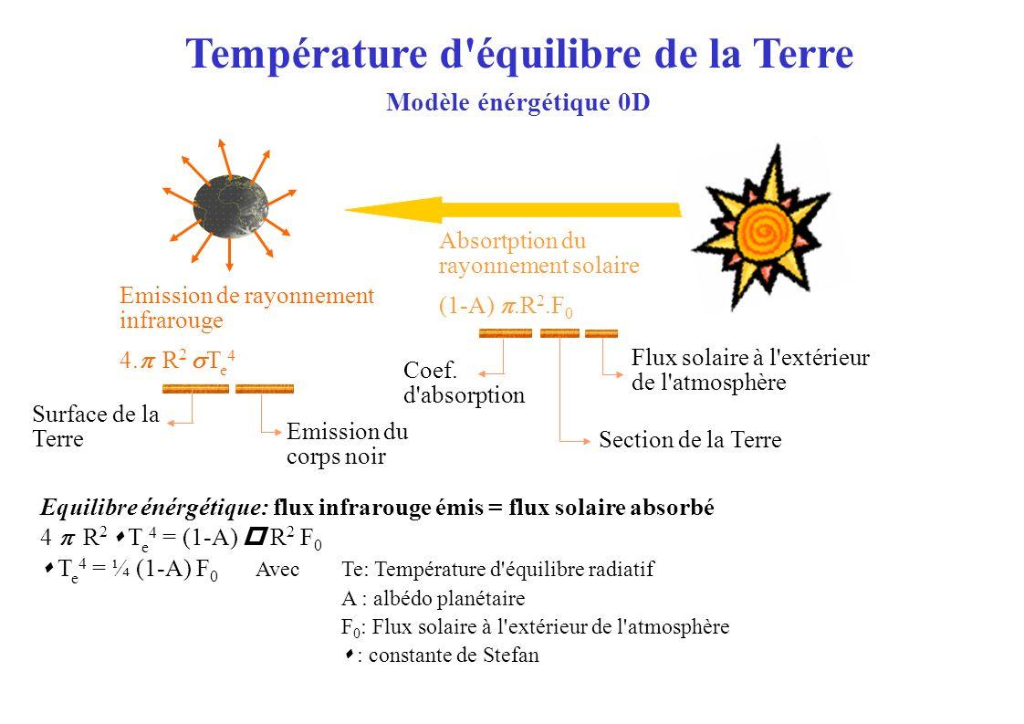 CONTINENT ATMOSPHEREATMOSPHERE ESPACEESPACE Evaporation Condensation de l eau (80 W/m²) Mouvements Atmosphérique (24 W/m²) Rayonnement solaire incident Rayonnement solaire réfléchit (102W/m 2 ) Rayonnement solaire absorbé par la surface ( 170 W/m²) Rayonnement Infra rouge émis par la surface vers l espace (40 W/m²) Rayonnement infra rouge émis par l atmosphère vers l espace (200 W/m²) Bilan énergétique à la surface 170 W/m² = 80 + 24 + 26 + 40 W/m² 342 W/m² = 102 W/m² + 240 W/m² Rayonnement Infrarouge (26 W/m²) &OCEAN Rayonnement solaire absorbé par l atmosphère (70 W/m²) Bilan énergétique de la Terre Rayonnement solaire réfléchit