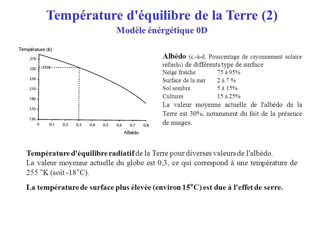Température d'équilibre de la Terre (2) Modèle énérgétique 0D Température d'équilibre radiatif de la Terre pour diverses valeurs de l'albédo. La valeu
