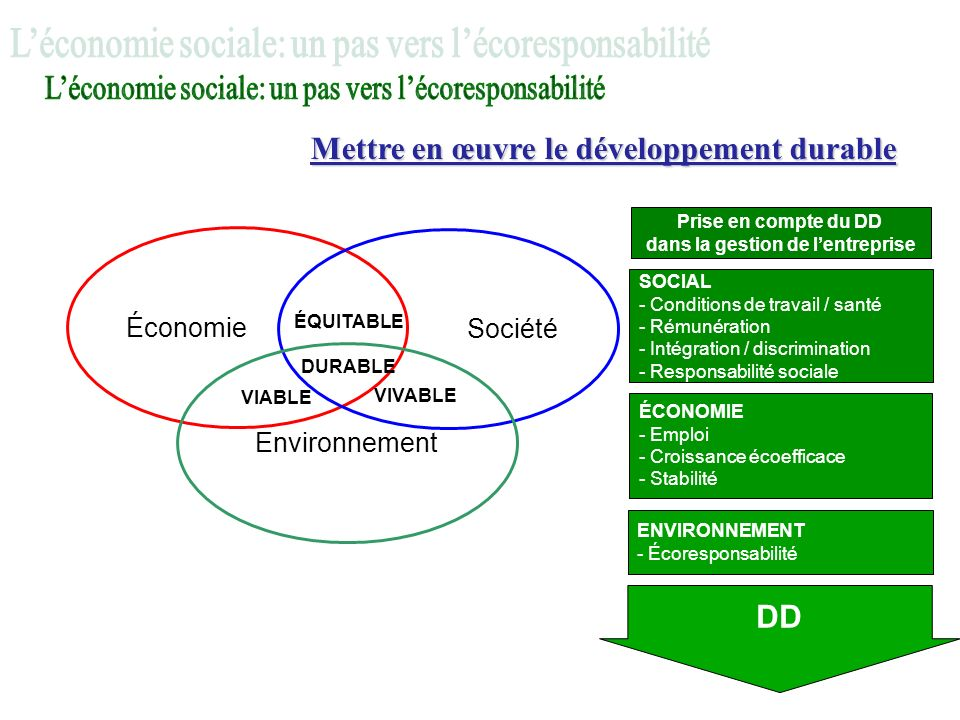 Mettre en œuvre le développement durable Économie Société ÉQUITABLE Environnement VIABLE VIVABLE DURABLE Prise en compte du DD dans la gestion de lentreprise SOCIAL - Conditions de travail / santé - Rémunération - Intégration / discrimination - Responsabilité sociale DD ÉCONOMIE - Emploi - Croissance écoefficace - Stabilité ENVIRONNEMENT - Écoresponsabilité