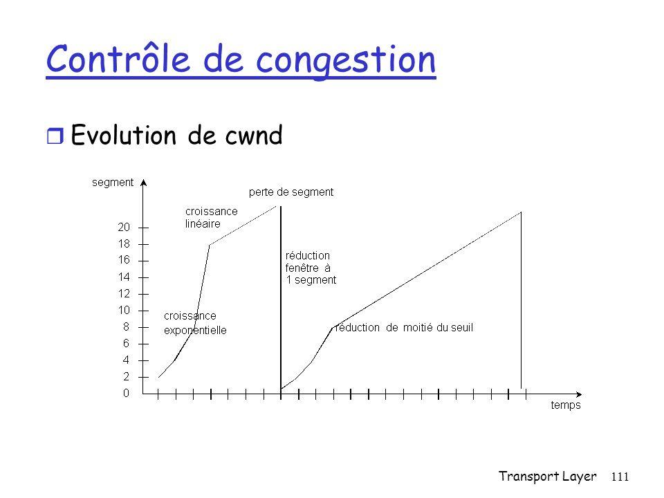 Transport Layer111 Contrôle de congestion r Evolution de cwnd
