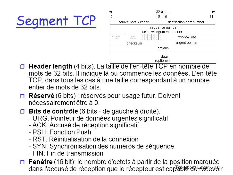 Transport Layer114 Segment TCP Header length (4 bits): La taille de l en-tête TCP en nombre de mots de 32 bits.